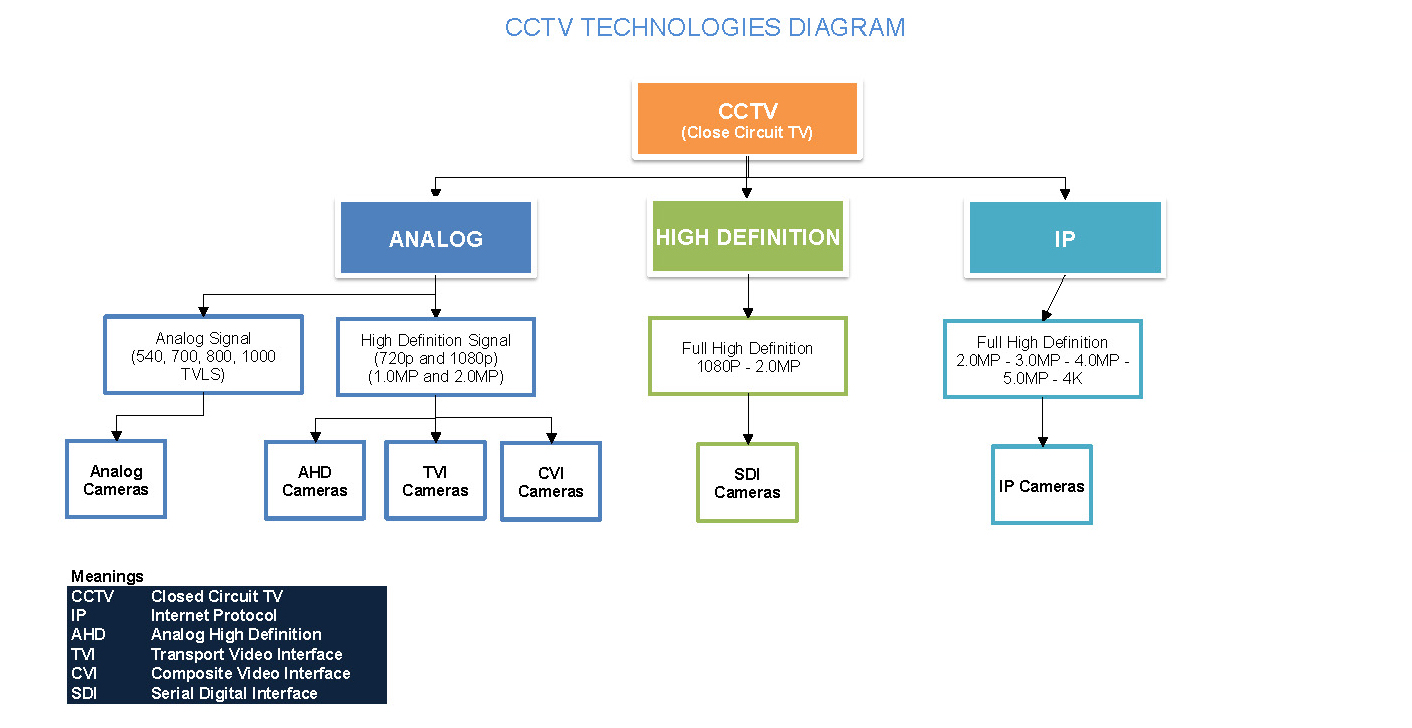 Security Camera Wiring Diagram Also Security Camera Wiring Diagram